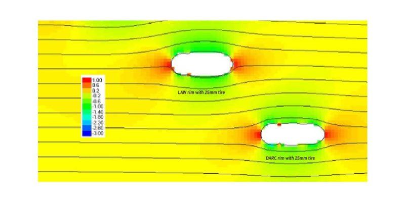 FFWD Wheels LAW Tech Aero Profile vs DARC CFD Analysis