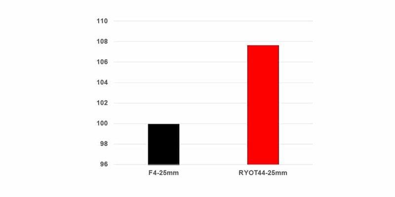 FFWD Wheels F4 vs RYTO44 Comparison