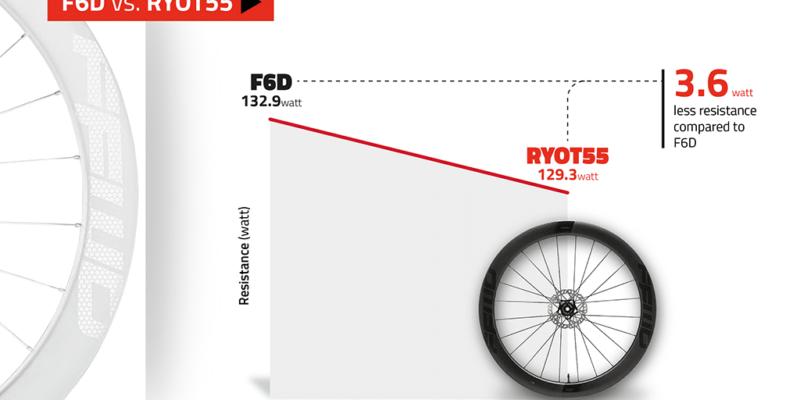 FFWD-RYOT55_LAWTech_windtunnel_F6